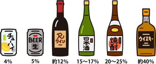 アルコール度が低いお酒を探す