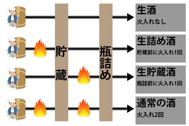 日本酒の加熱のタイミングと名称