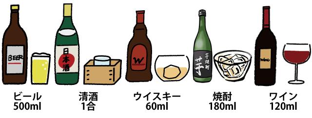 1日あたりの適度な飲酒量:純アルコール20g分